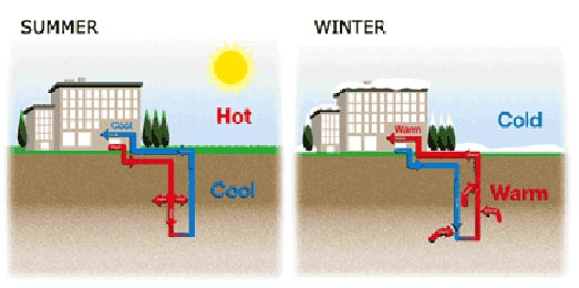 geothermale-pompe-de-cadura