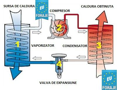 foraje pt instalarea pompei de caldura